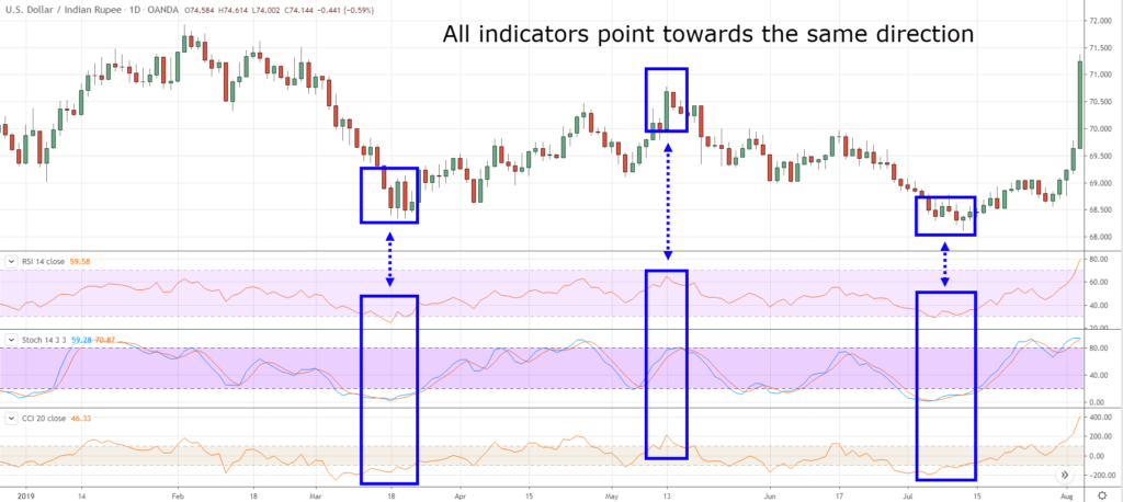 How to use Trading Indicators Effectively with OctaFX? Reason Why Most Traders lose Money with that?