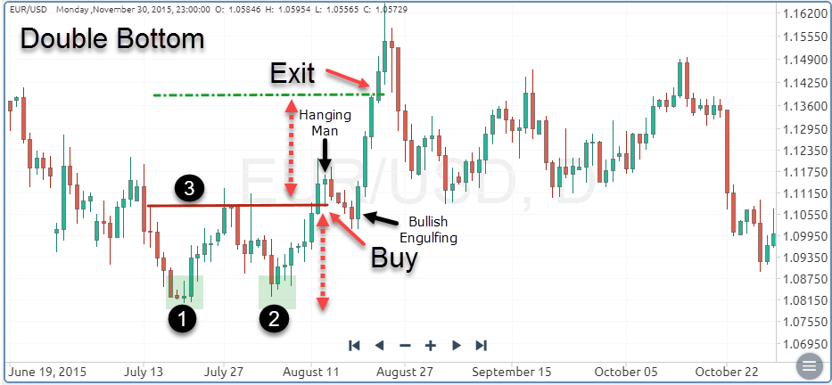 What are Forex Trading Candlestick Patterns & How to Trade Forex based on It with OctaFX